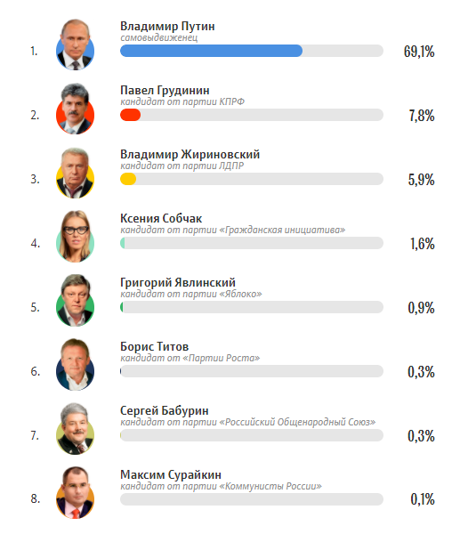 Реальный рейтинг кандидатов в президенты России 2018 на сегодня, список