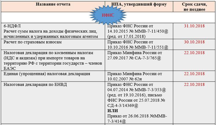 Какие документы необходимы для постановки автомобиля на учет в тольятти